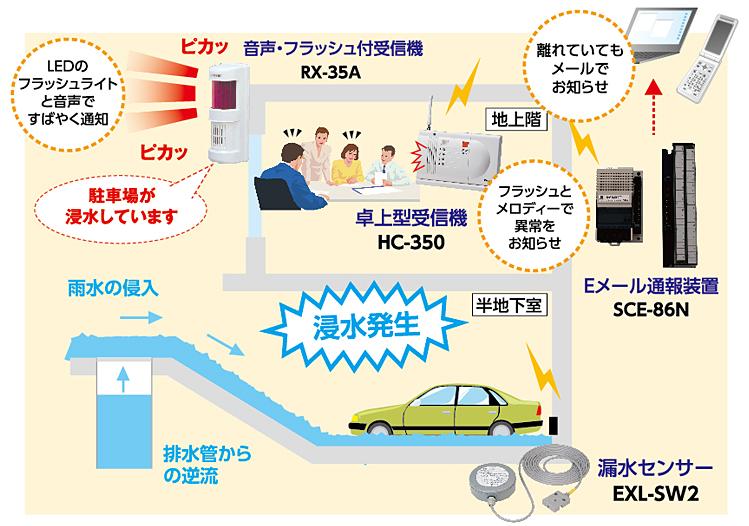浸水通報システム②